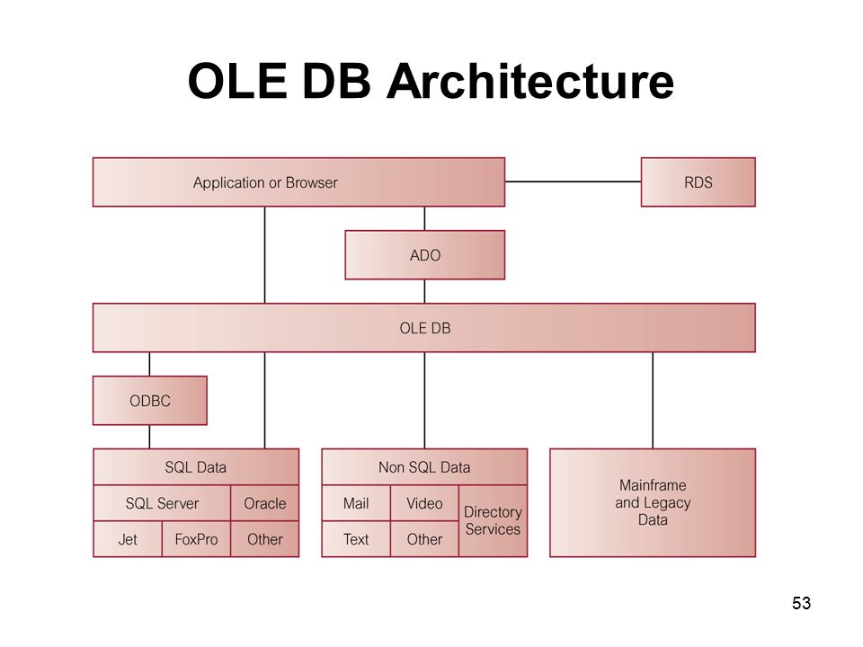 OLE DB Architecture