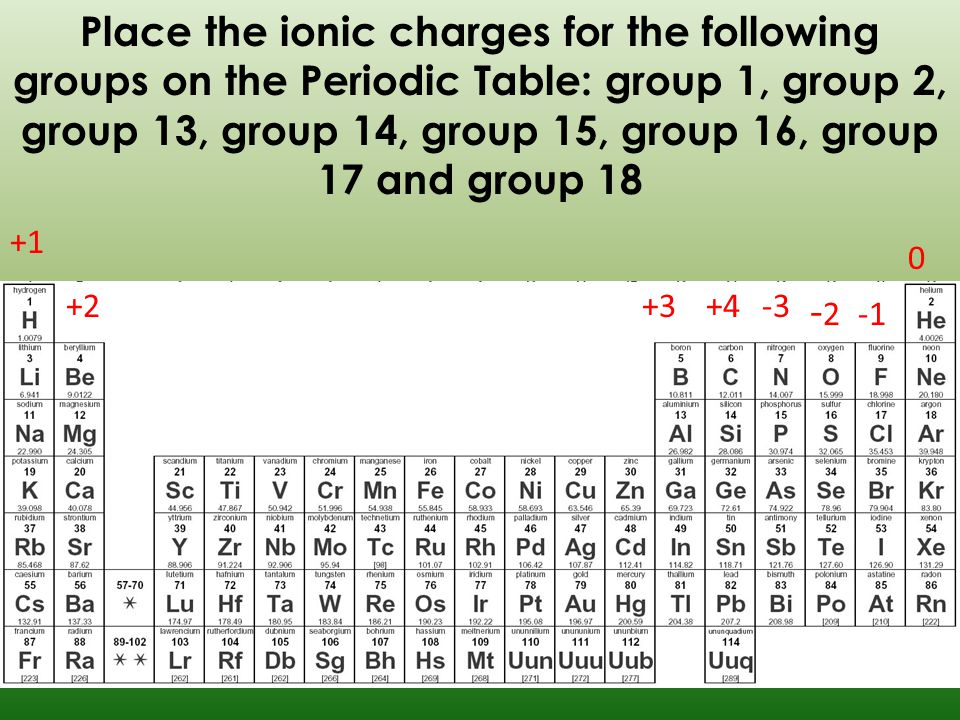 Formulas review ppt video online download place the ionic charges for the following groups on the periodic table group 1 urtaz Choice Image