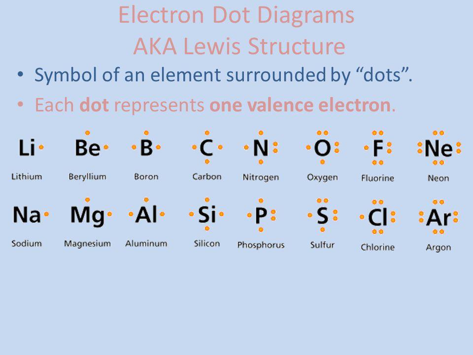 Beryllium Dot Diagram Family Product Wiring Diagrams
