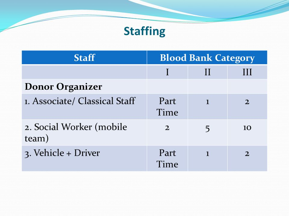 Staffing Staff Blood Bank Category I II III Donor Organizer