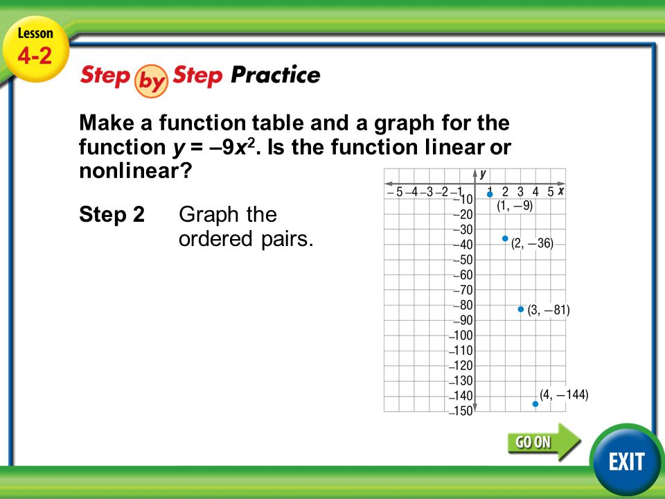 4 2 Make A Function Table And A Graph For The Function Y 9x2 Is