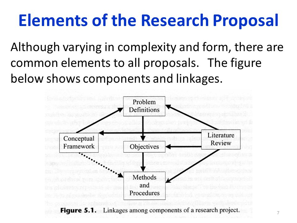 components of a research proposal Es 191 - components of a research proposal ahm i would like to know the components of research proposal and its explanation for it is our assignment given by our mentor i would like also to know the importance of research to mankind and the different types of research with corresponding explanation.