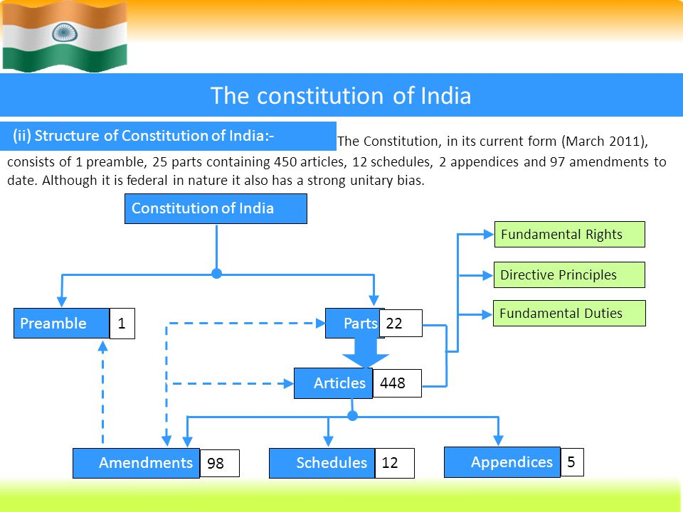 Indian Constitution Presented By Bibini Baby 2nd Yr M Sc Nursing Ppt Video Online Download