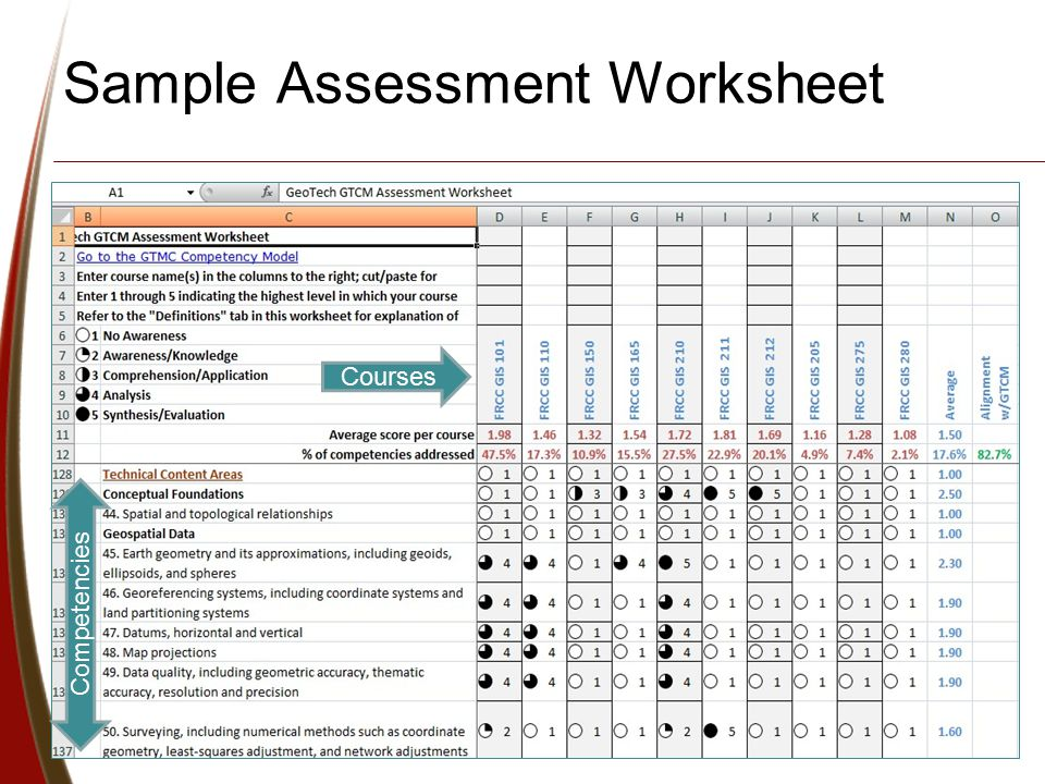 Using A Competency Model For Curriculum Development And Enhancement