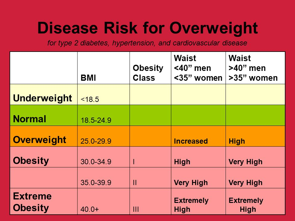 Disease Risk for Overweight