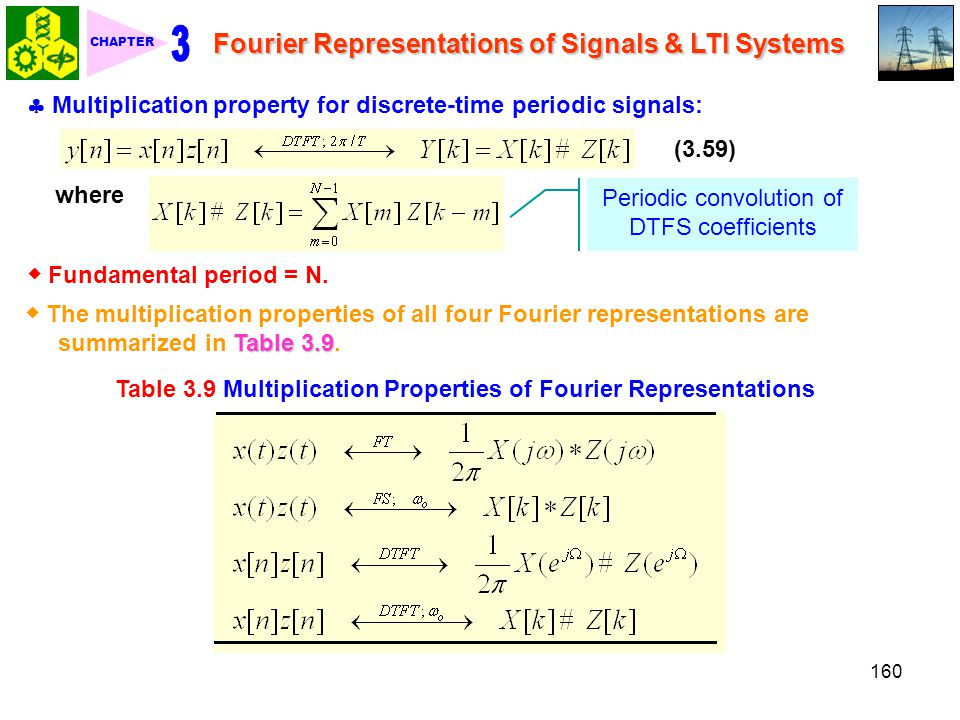 Table 3.9 Multiplication Properties of Fourier Representations