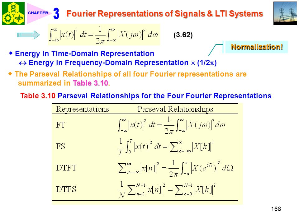 Table 3.10 Parseval Relationships for the Four Fourier Representations