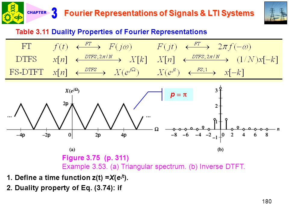 Table 3.11 Duality Properties of Fourier Representations
