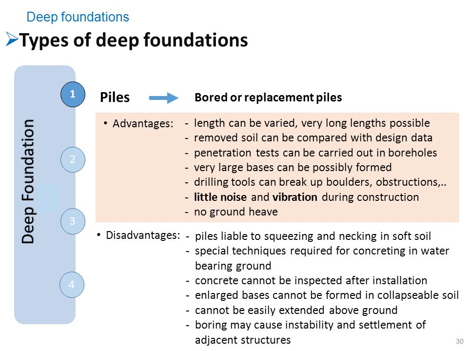 Types of deep foundations
