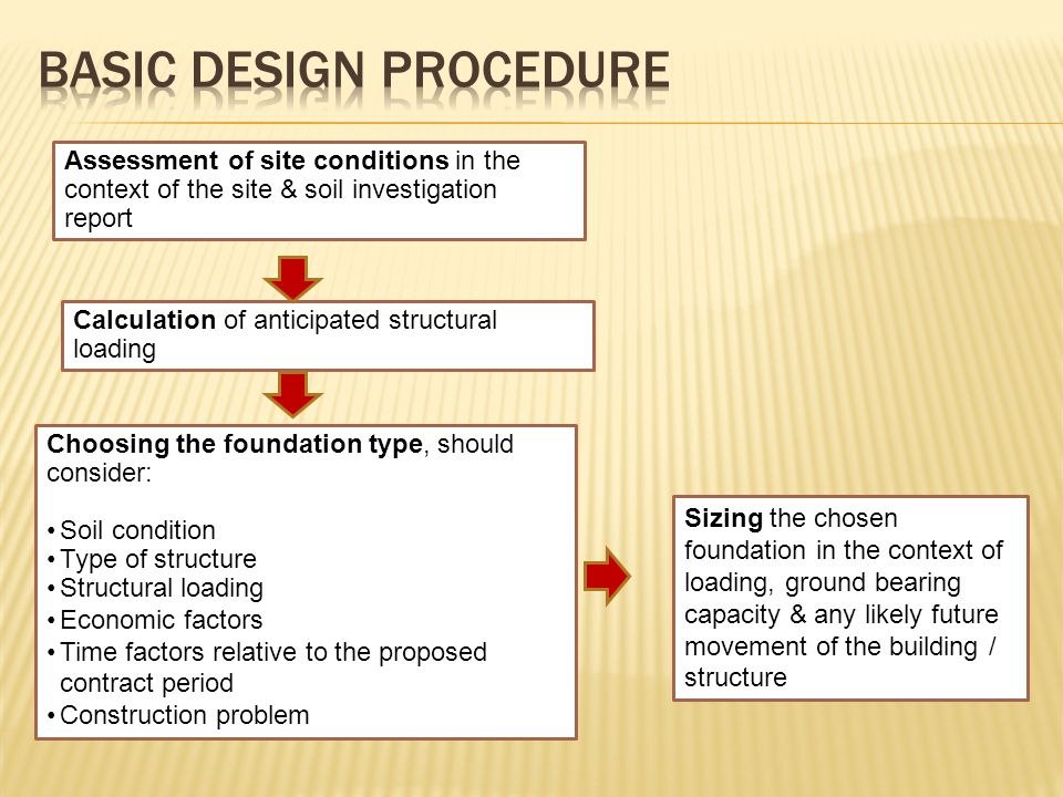 Basic Design Procedure