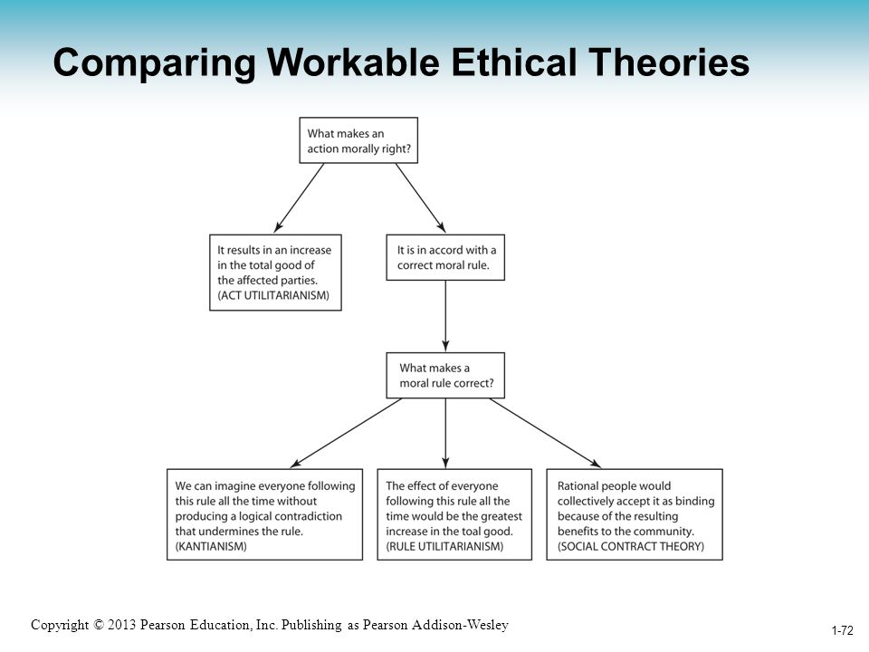 Comparing Workable Ethical Theories