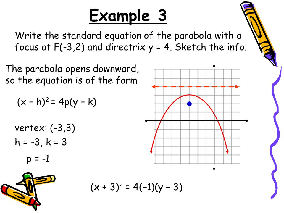 write an equation in standard form of the parabola opens