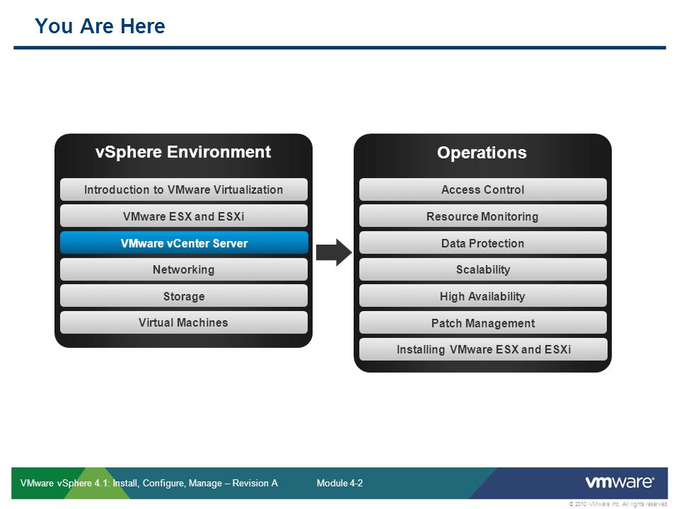 Introduction to VMware Virtualization Installing VMware ESX and ESXi