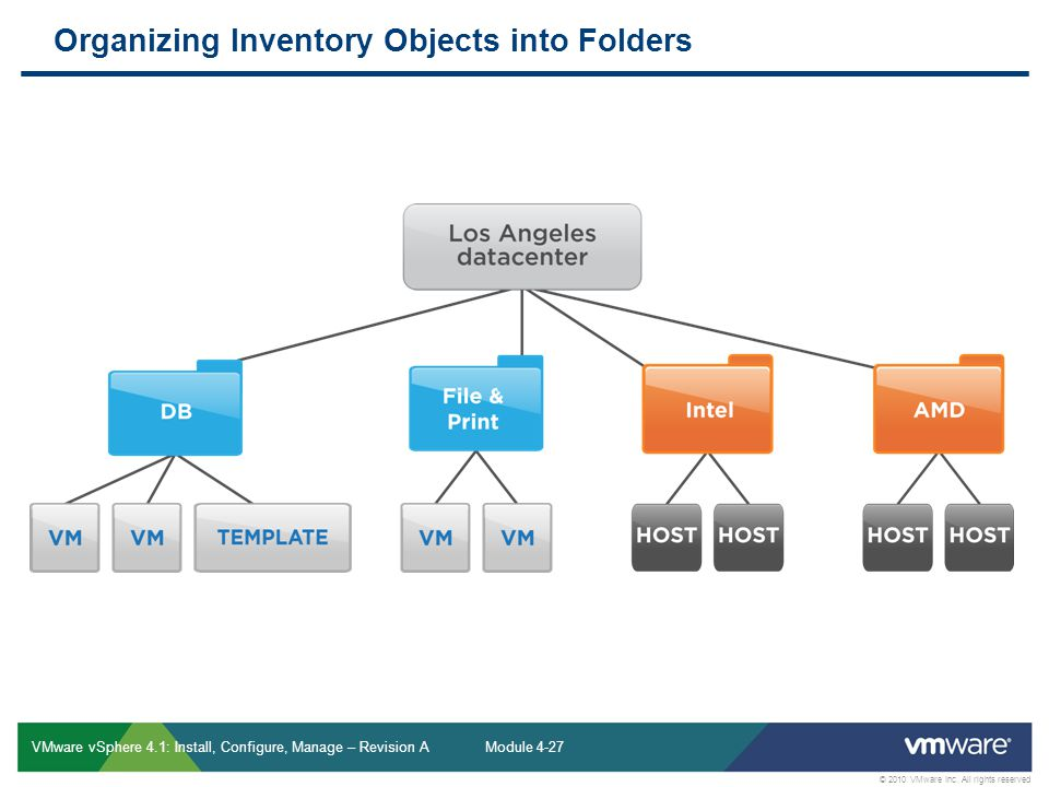 Organizing Inventory Objects into Folders