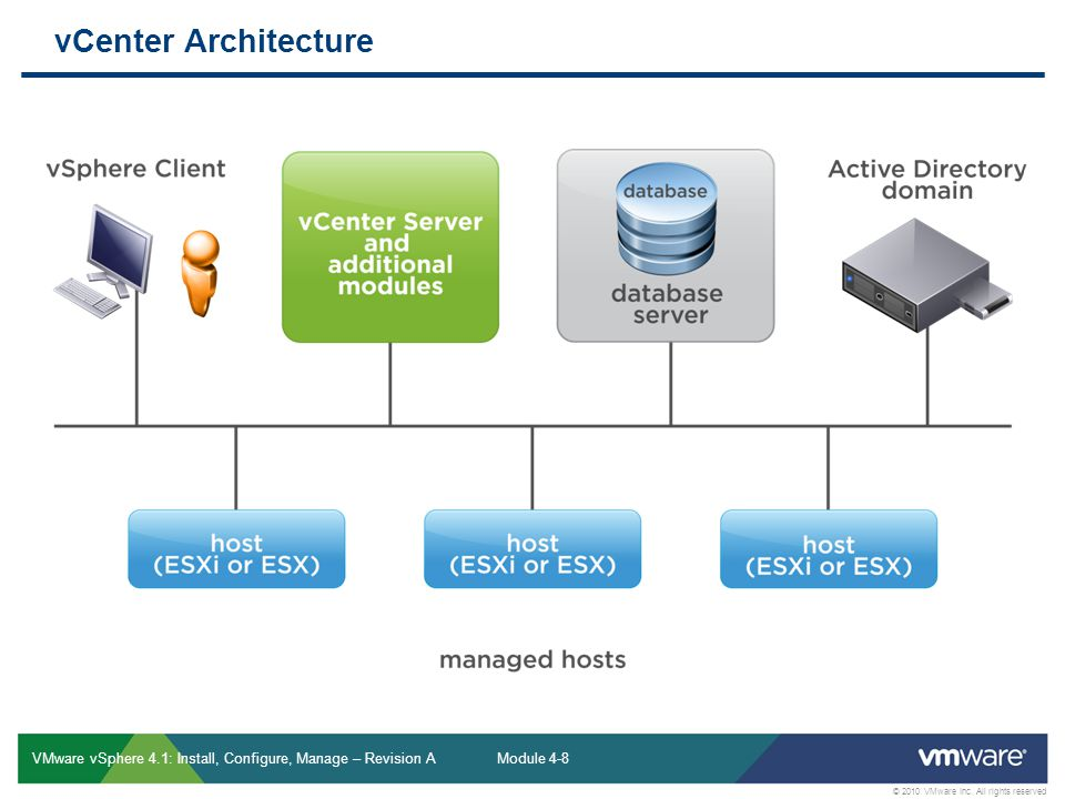 vCenter Architecture VMware vSphere 4.1: Install, Configure, Manage – Revision A