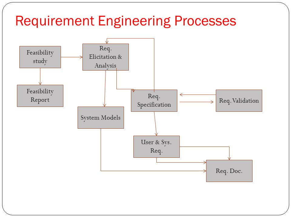 Requirement engineering ppt download requirement engineering processes ccuart Images