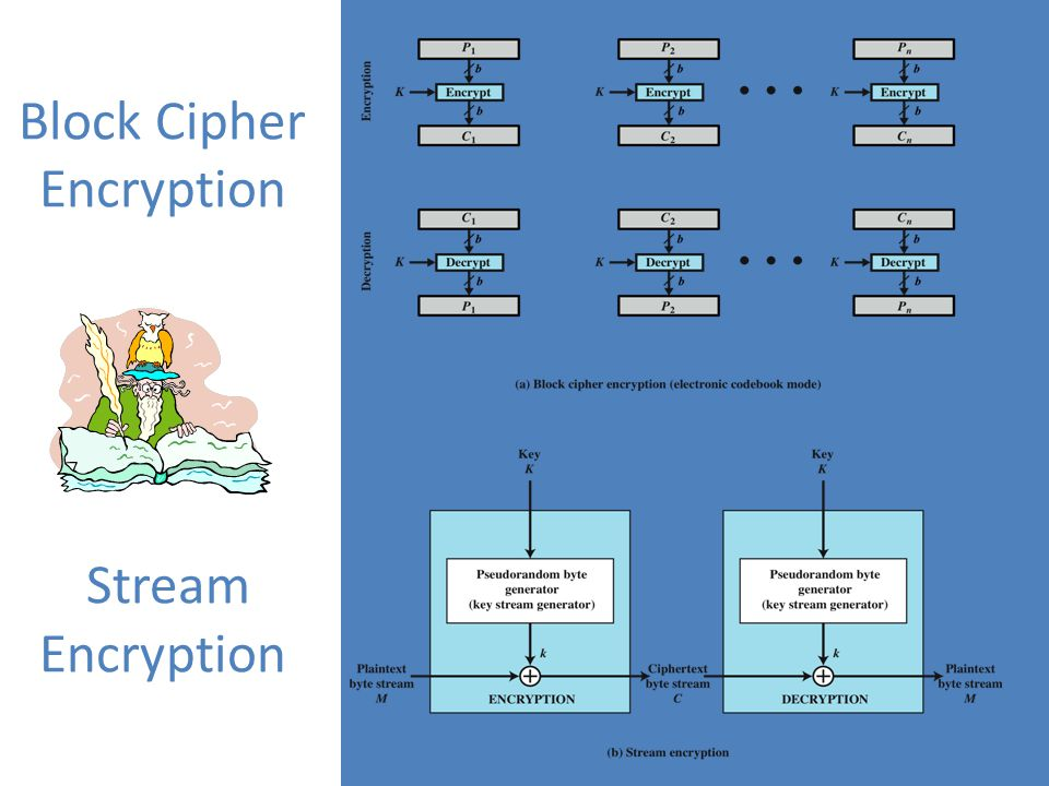 Block cipher and stream cipher pdf file