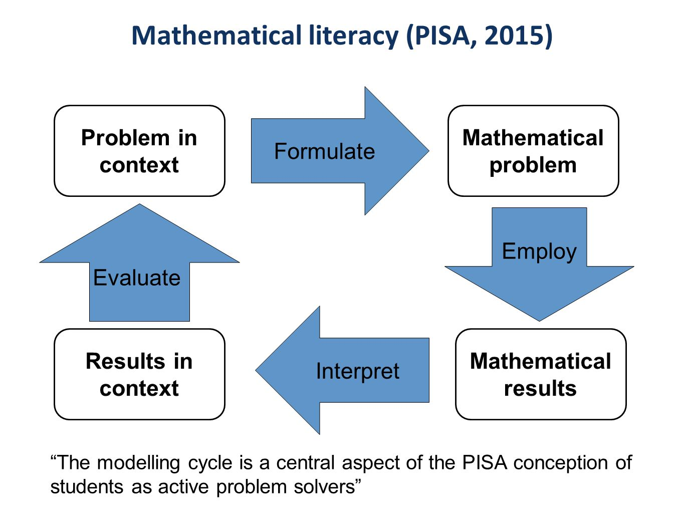 Lessons for Mathematical Problem Solving - LeMaPS - ppt video online ...