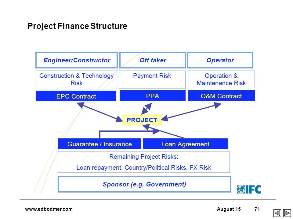 project financing Explaining clearly, and in detail, the project financing techniques and structures typically used in the conventional and renewable power generation industries reinforcing learning through the use of case studies which will illustrate the issues and techniques covered in the course.