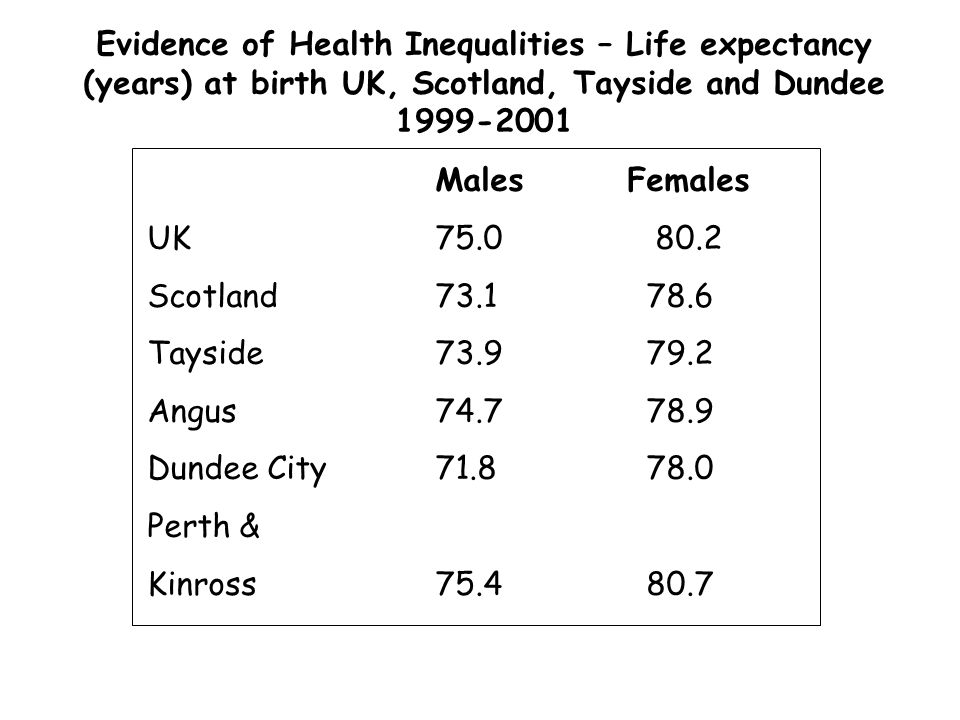 Evidence of Health Inequalities – Life expectancy (years) at birth UK, Scotland, Tayside and Dundee