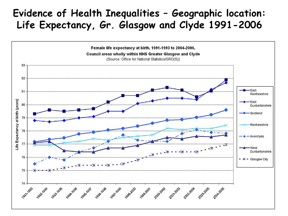 Evidence of Health Inequalities – Geographic location: Life Expectancy, Gr.
