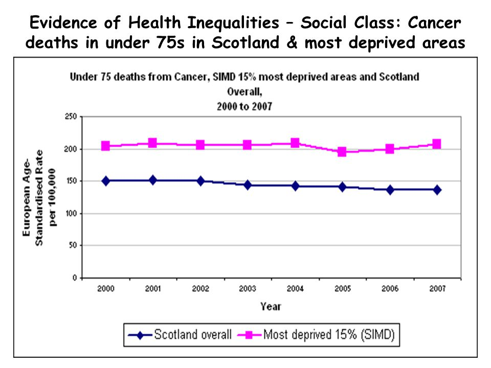Evidence of Health Inequalities – Social Class: Cancer deaths in under 75s in Scotland & most deprived areas