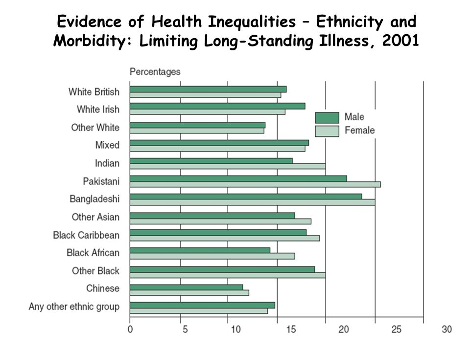 Evidence of Health Inequalities – Ethnicity and Morbidity: Limiting Long-Standing Illness, 2001
