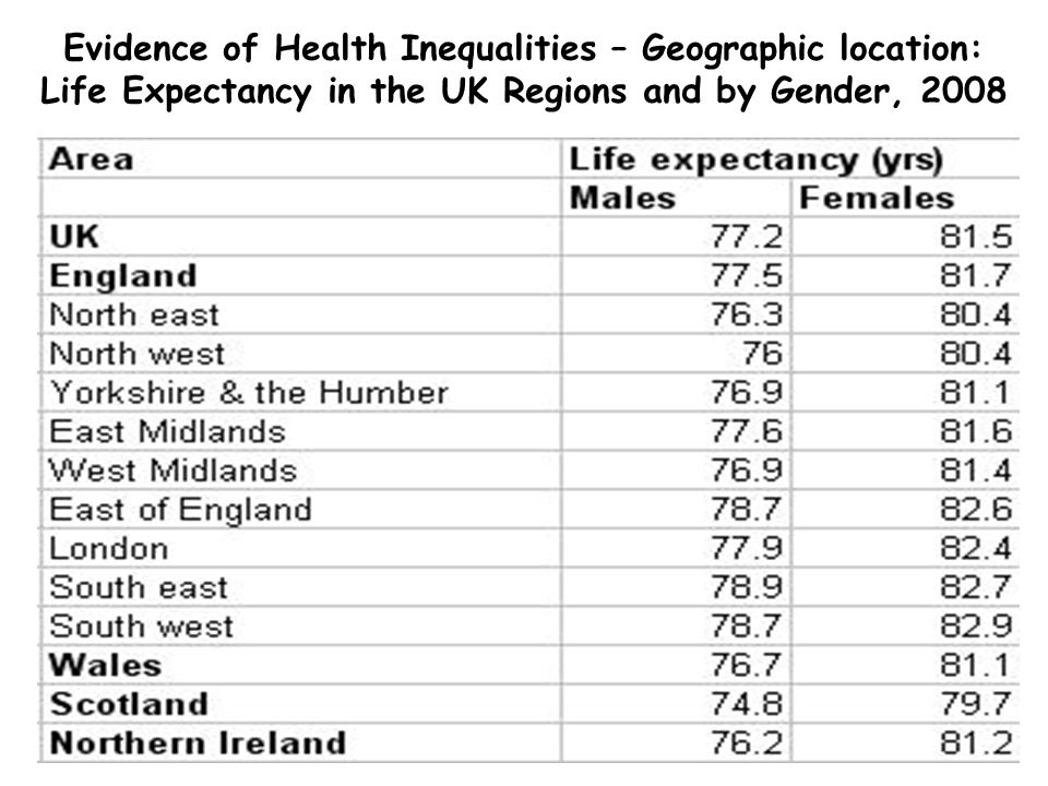 Evidence of Health Inequalities – Geographic location: Life Expectancy in the UK Regions and by Gender, 2008