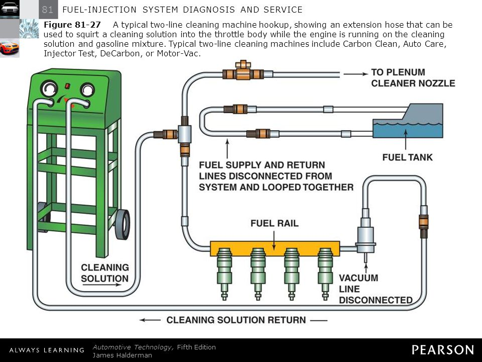 Figure A typical two-line cleaning machine hookup, showing an extension hose that can be used to squirt a cleaning solution into the throttle body while the engine is running on the cleaning solution and gasoline mixture. Typical two-line cleaning machines include Carbon Clean, Auto Care, Injector Test, DeCarbon, or Motor-Vac.