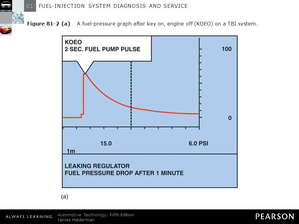 Figure 81-2 (a) A fuel-pressure graph after key on, engine off (KOEO) on a TBI system.