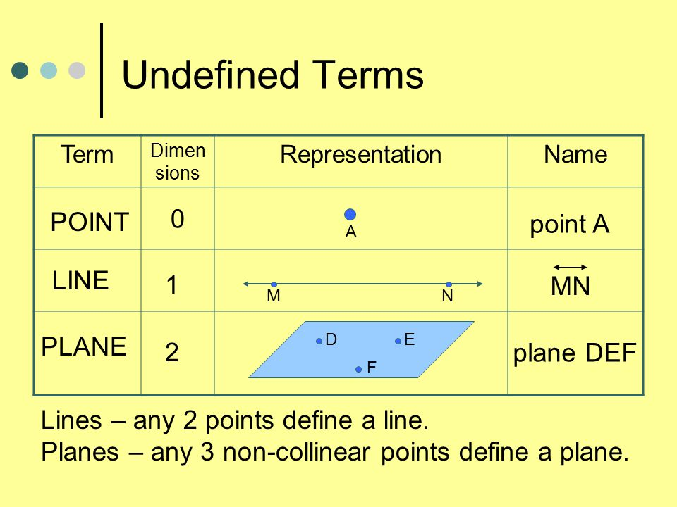 The Most Basic Figures In Geometry Are Undefined Terms Which Cannot