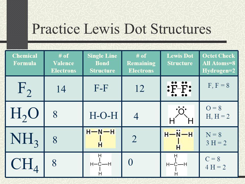chapter 8 covalent bonding ppt download rh slideplayer com Lewis Dot Diagram PCL6 Nh4 Lewis Dot Diagram