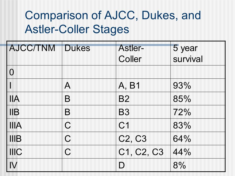 Image Result For Dukes B Colon Cancer Survival Rate