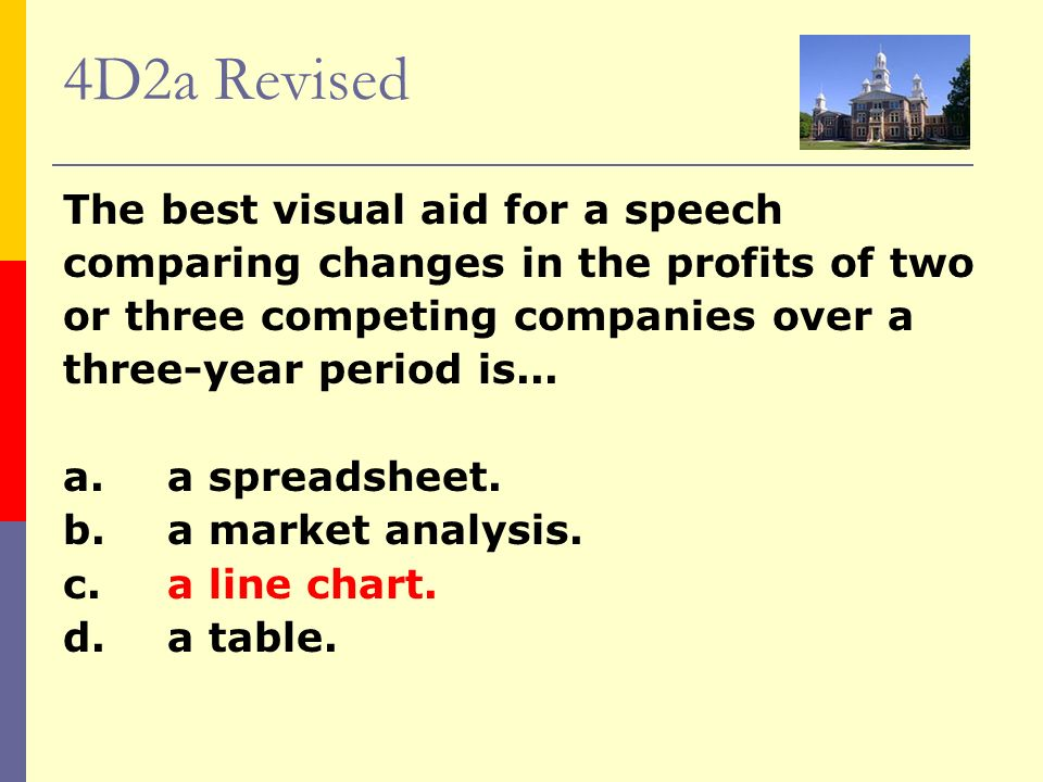 4D2a Revised The best visual aid for a speech