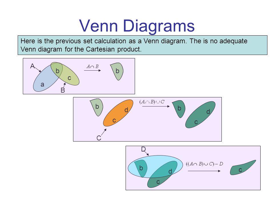 Survey of mathematical ideas math 100 chapter 2 ppt video online 21 venn diagrams ccuart Images
