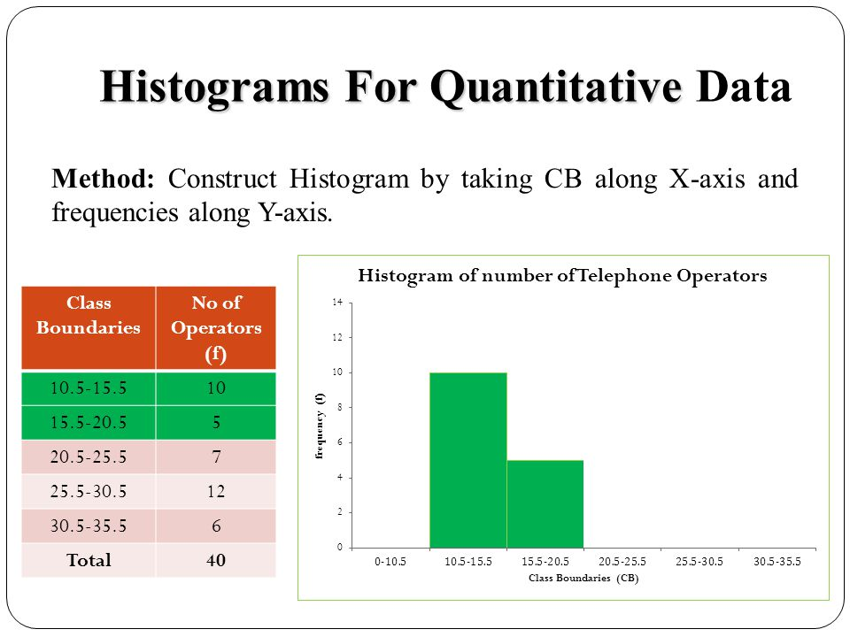 Histograms For Quantitative Data