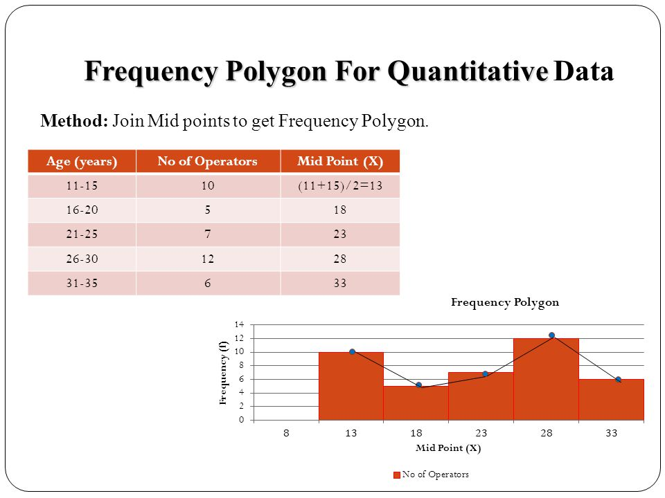 Frequency Polygon For Quantitative Data