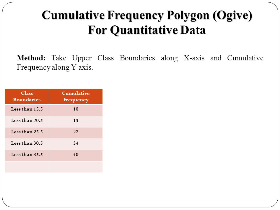 Cumulative Frequency Polygon (Ogive) For Quantitative Data