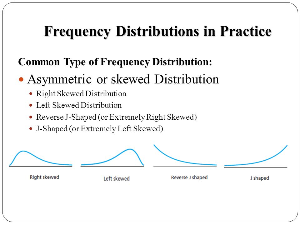 Frequency Distributions in Practice