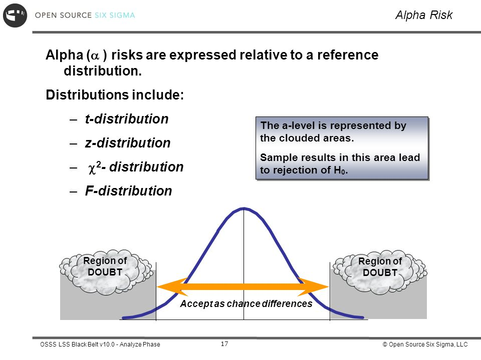Alpha ( ) risks are expressed relative to a reference distribution.