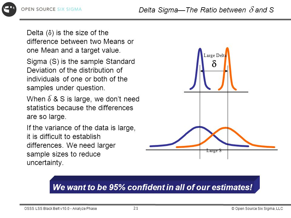 Delta Sigma—The Ratio between d and S