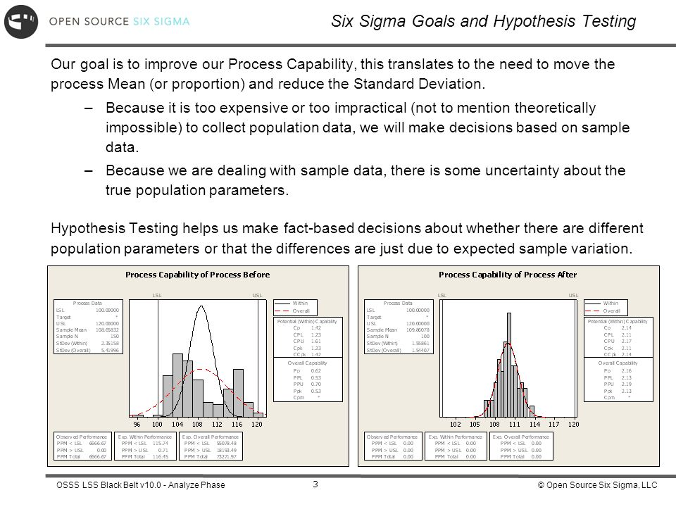 Six Sigma Goals and Hypothesis Testing