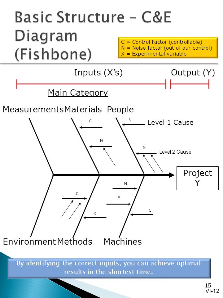 Section vi measure data process analysis ppt video online basic structure ce diagram fishbone ccuart Images