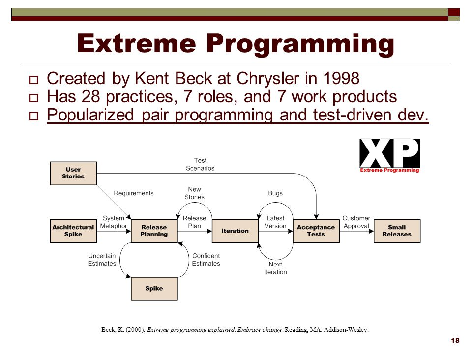 Extreme Programming Created by Kent Beck at Chrysler in 1998