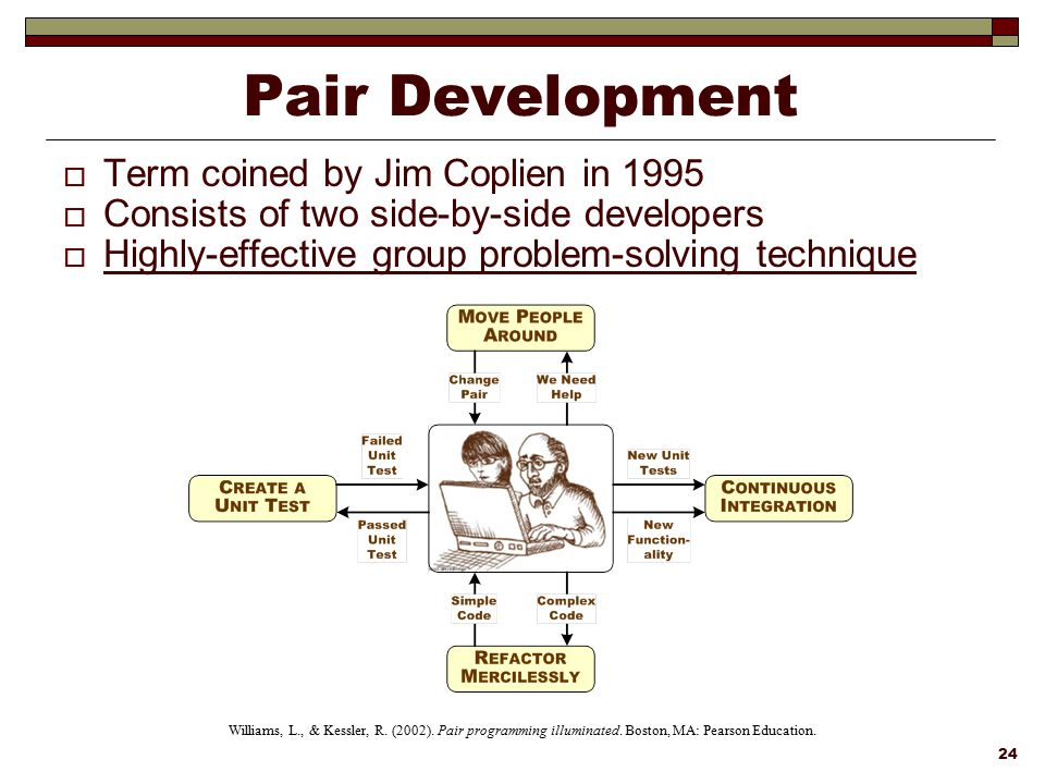 Pair Development Term coined by Jim Coplien in 1995