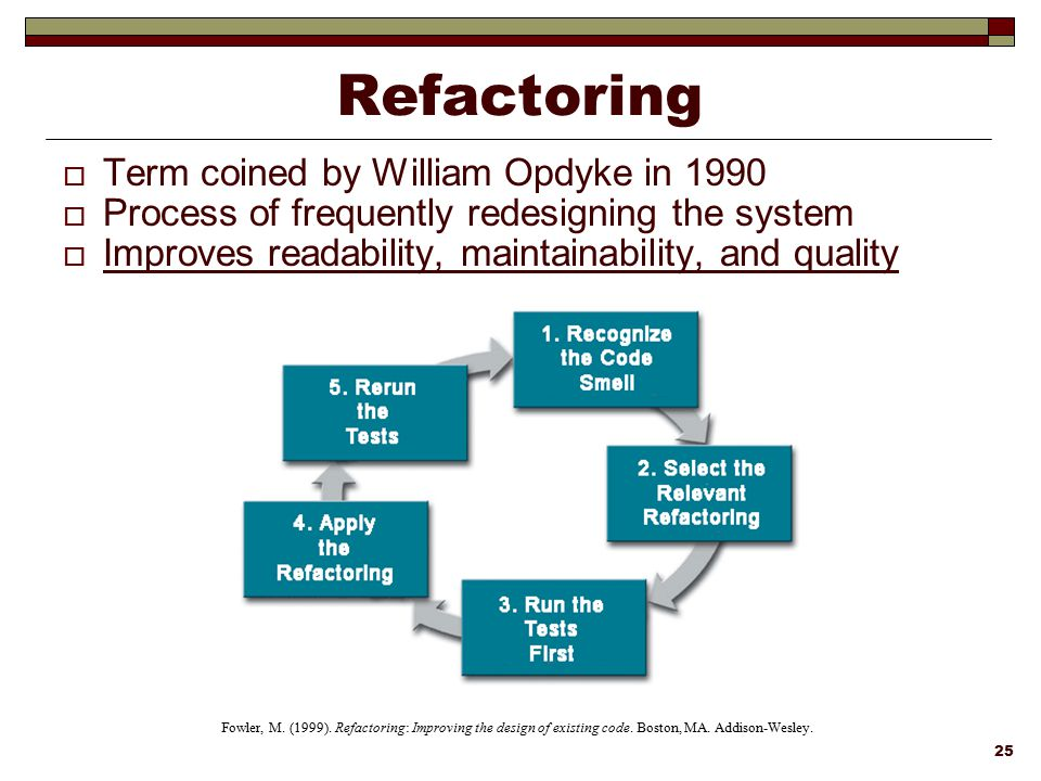 Refactoring Term coined by William Opdyke in 1990