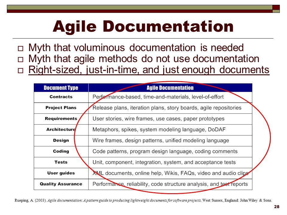 Agile Documentation Myth that voluminous documentation is needed