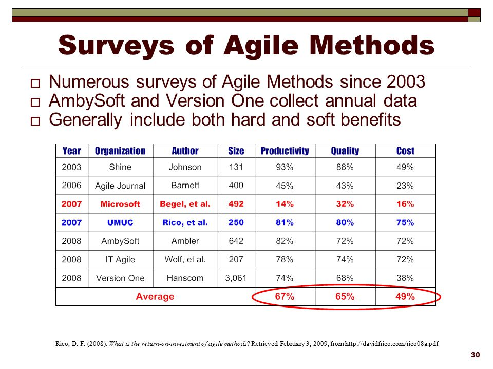 Surveys of Agile Methods