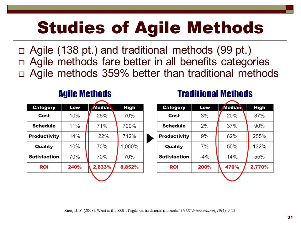 Studies of Agile Methods