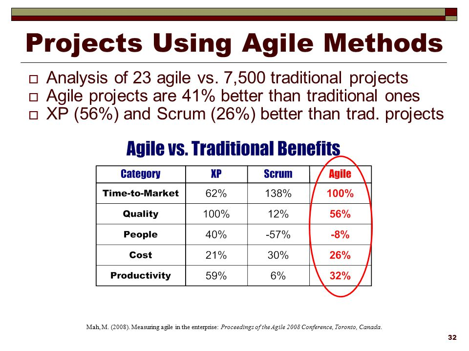 Projects Using Agile Methods